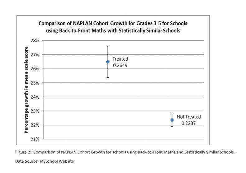Grade 3-5 NAPLAN graph